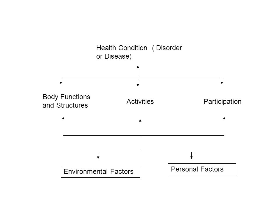 Body Functions and Structures ActivitiesParticipation Health Condition ( Disorder or Disease) Environmental Factors Personal Factors