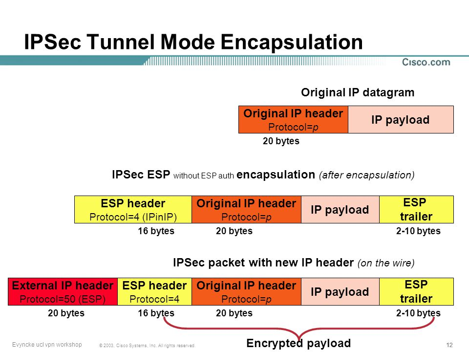 11 © 2003, Cisco Systems, Inc. All rights reserved. Evyncke ucl vpn workshop Examples The most common layer 3 tunnels are IP in IP: RFC 2003 GRE: RFC