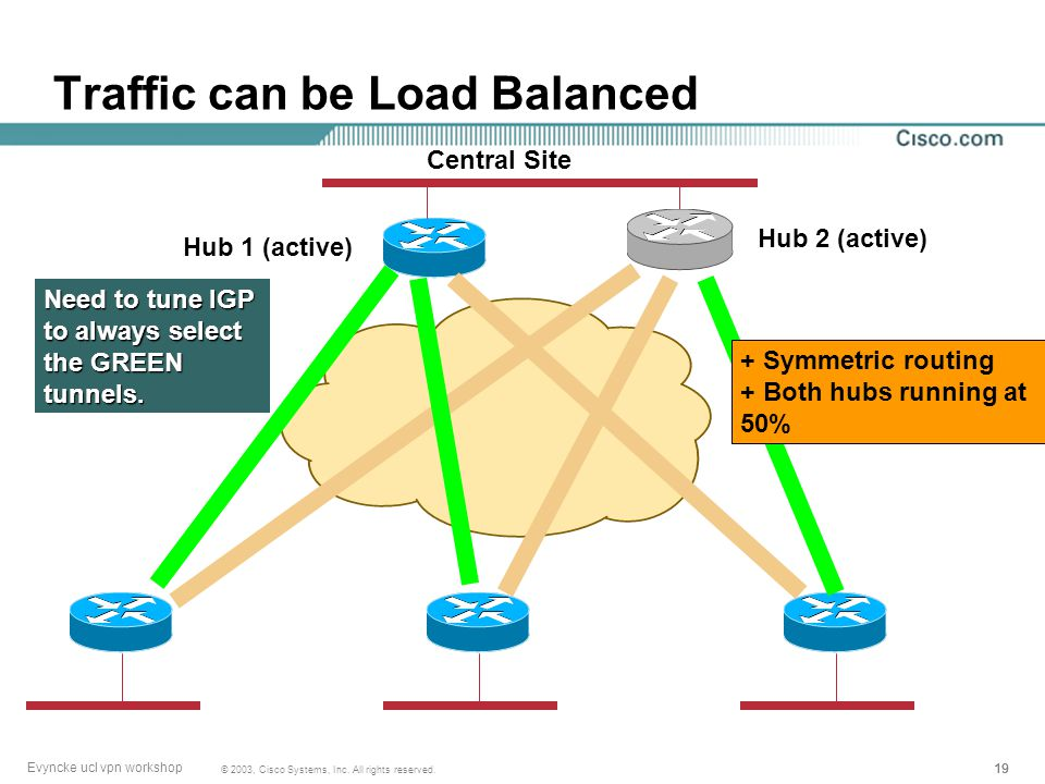 18 © 2003, Cisco Systems, Inc. All rights reserved. Evyncke ucl vpn workshop Traffic can be Routed Through 2 Hubs Central Site Hub 1 (active) Hub 2 (a
