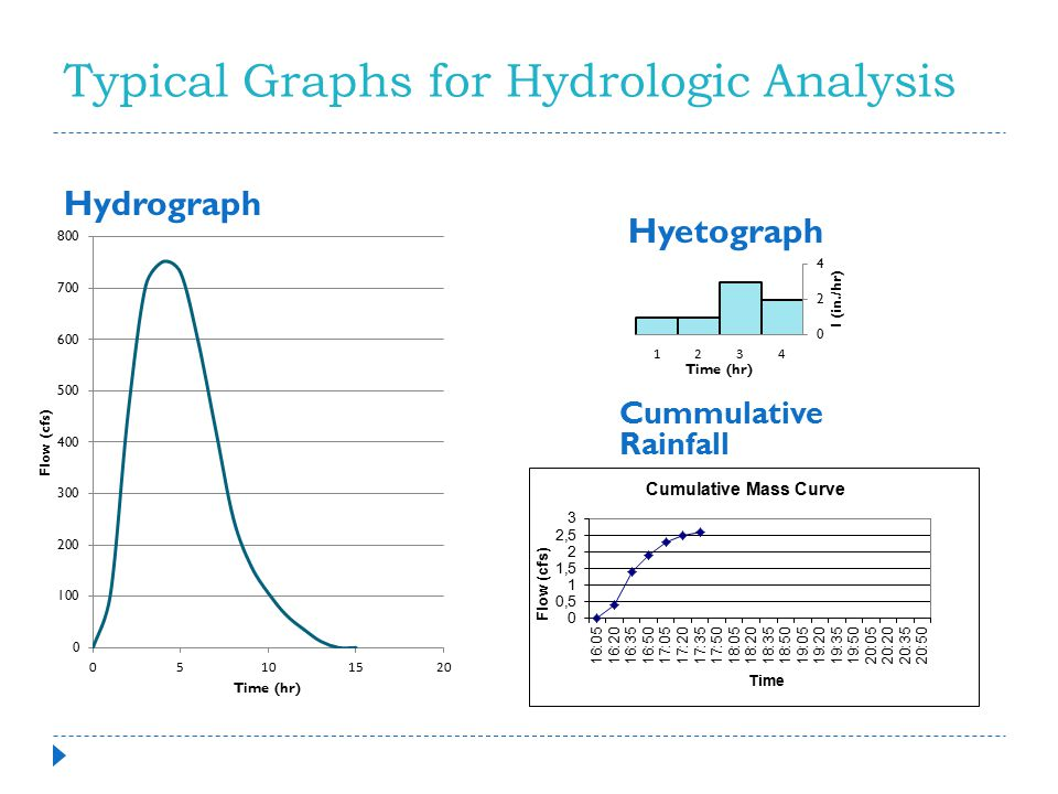 Typical Graphs for Hydrologic Analysis Hydrograph Hyetograph Cummulative Rainfall