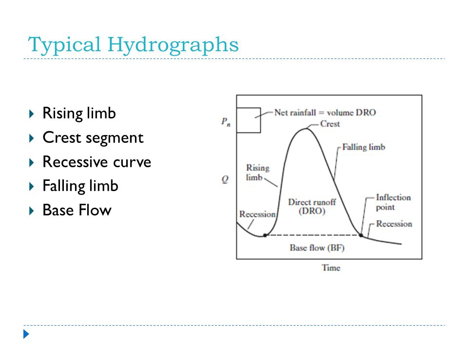 The Watershed Response Hydrograph  As rain falls over a watershed area, a certain portion will infiltrate the soil.