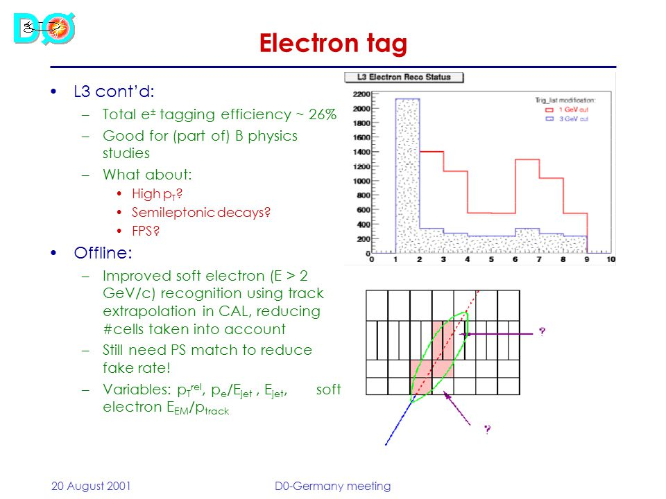 20 August 2001D0-Germany meeting Electron tag L3 cont'd: –Total e ± tagging efficiency ~ 26% –Good for (part of) B physics studies –What about: High p T .