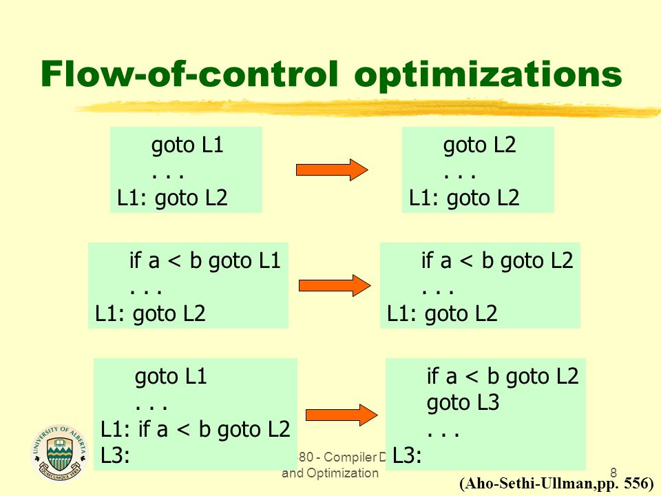CMPUT 680 - Compiler Design and Optimization8 Flow-of-control optimizations goto L1... L1: goto L2 goto L2... L1: goto L2 if a < b goto L1... L1: goto