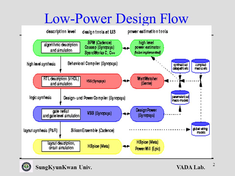 VADA Lab.SungKyunKwan Univ. 2 Low-Power Design Flow developed at LIS