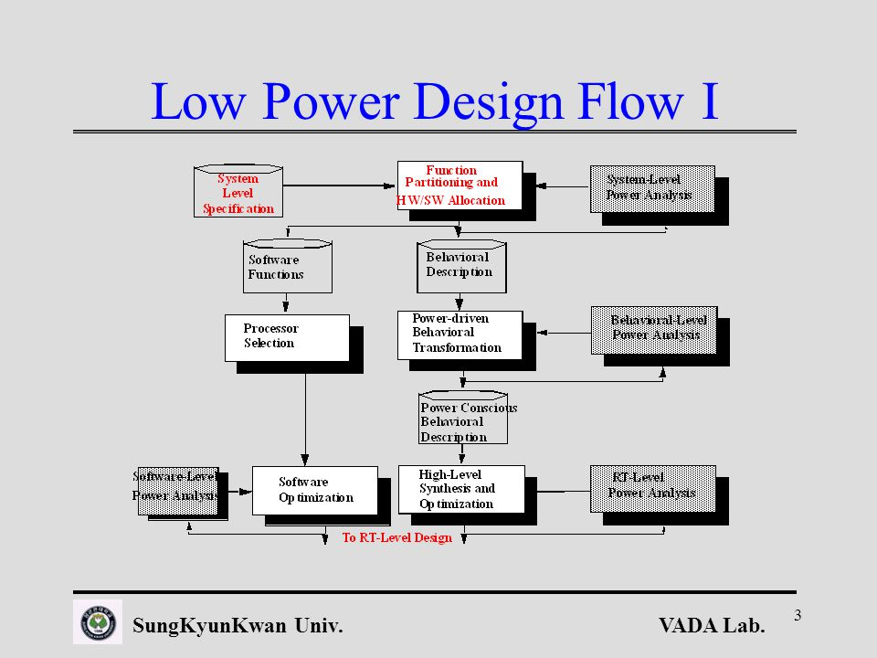 VADA Lab.SungKyunKwan Univ. 3 Low Power Design Flow I