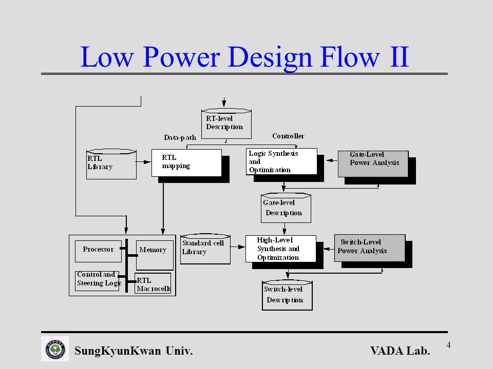 VADA Lab.SungKyunKwan Univ. 4 Low Power Design Flow II