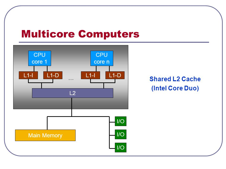 Multicore Computers Shared L2 Cache (Intel Core Duo) CPU core 1 L1-I L2 Main Memory I/O … L1-D CPU core n L1-IL1-D