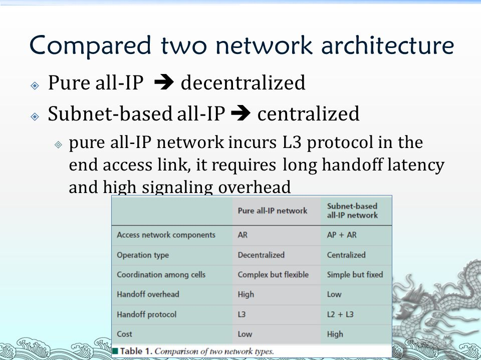 Compared two network architecture  Pure all-IP  decentralized  Subnet-based all-IP  centralized  pure all-IP network incurs L3 protocol in the en