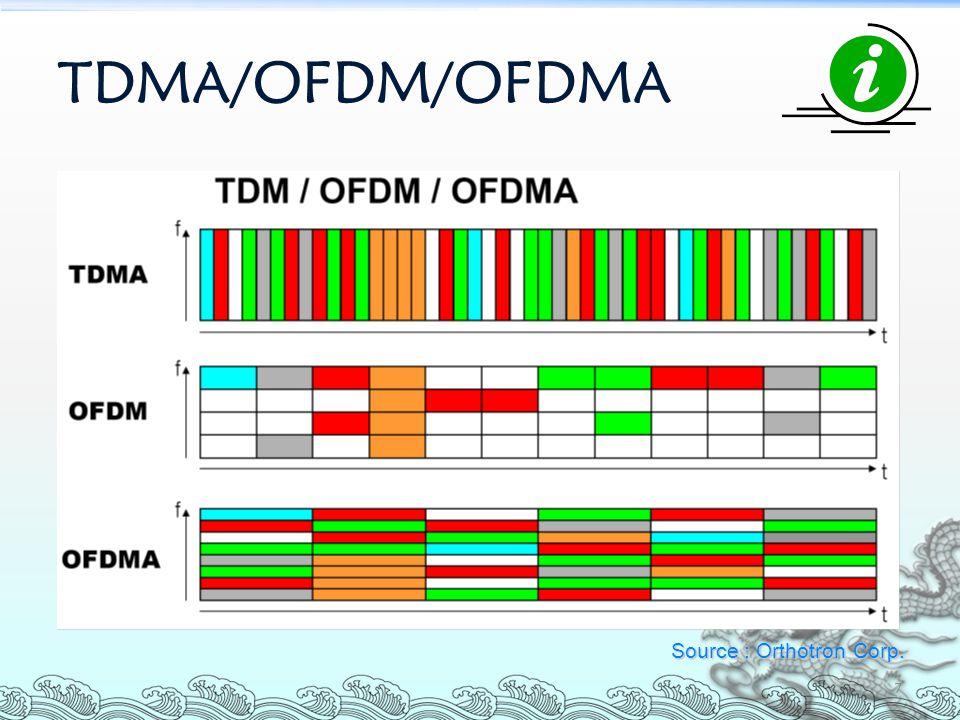 TDMA/OFDM/OFDMA 7 Source : Orthotron Corp.