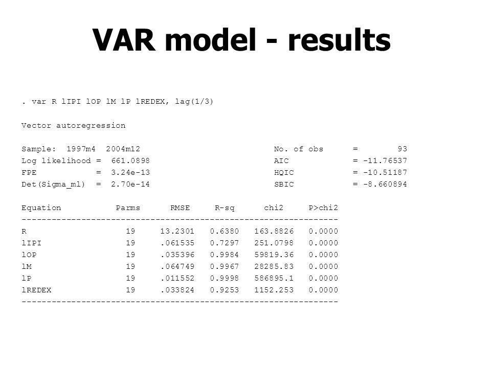 . var R lIPI lOP lM lP lREDEX, lag(1/3) Vector autoregression Sample: 1997m4 2004m12 No. of obs = 93 Log likelihood = 661.0898 AIC = -11.76537 FPE = 3