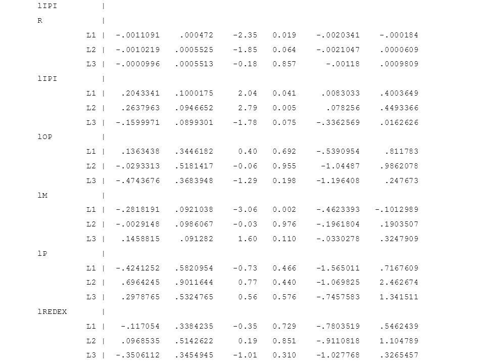 lIPI   R   L1   -.0011091.000472 -2.35 0.019 -.0020341 -.000184 L2   -.0010219.0005525 -1.85 0.064 -.0021047.0000609 L3   -.0000996.0005513 -0.18 0.85