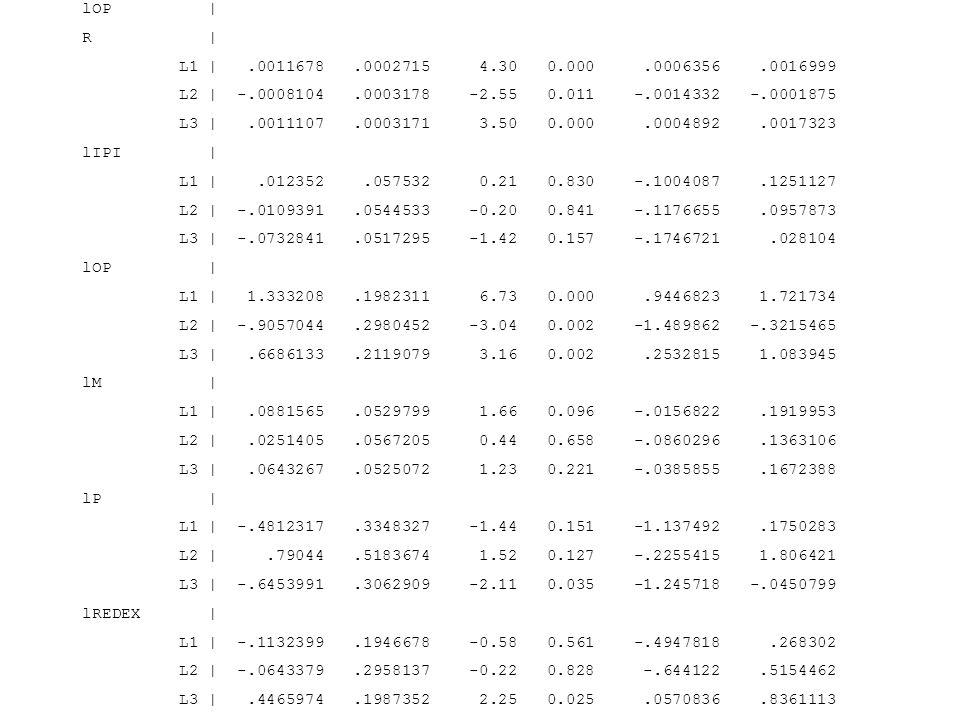 lOP   R   L1  .0011678.0002715 4.30 0.000.0006356.0016999 L2   -.0008104.0003178 -2.55 0.011 -.0014332 -.0001875 L3  .0011107.0003171 3.50 0.000.00048