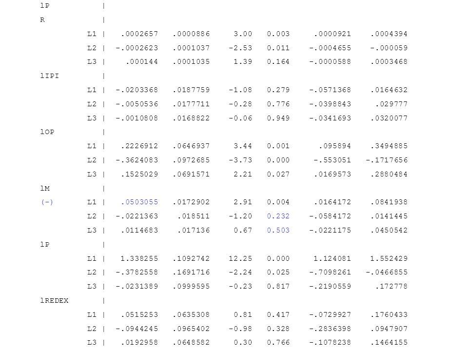 lP   R   L1  .0002657.0000886 3.00 0.003.0000921.0004394 L2   -.0002623.0001037 -2.53 0.011 -.0004655 -.000059 L3  .000144.0001035 1.39 0.164 -.000058
