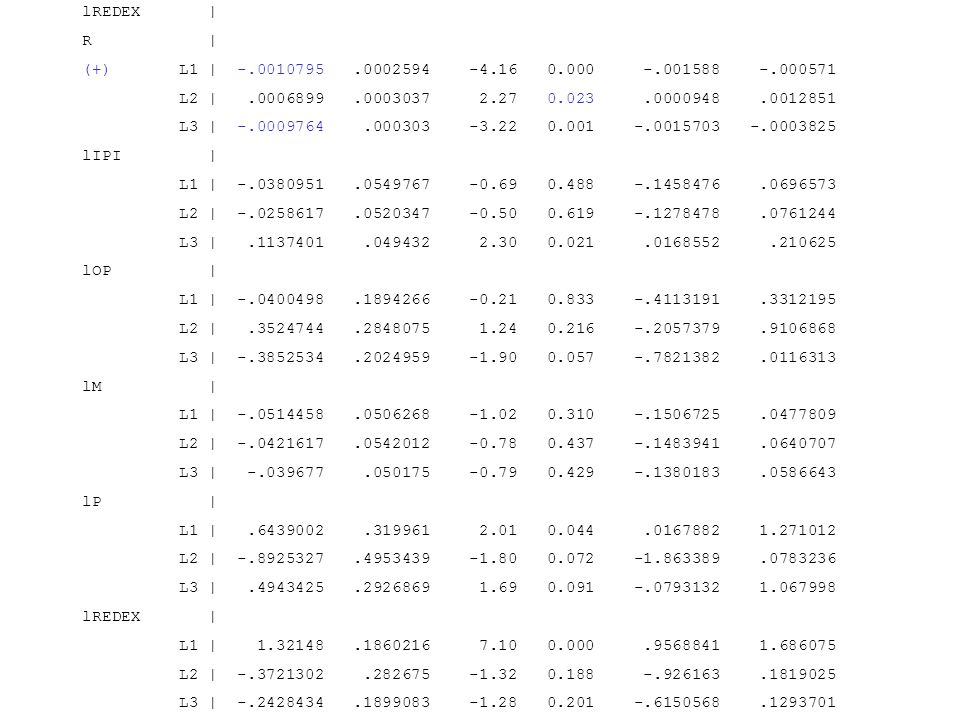 lREDEX   R   (+) L1   -.0010795.0002594 -4.16 0.000 -.001588 -.000571 L2  .0006899.0003037 2.27 0.023.0000948.0012851 L3   -.0009764.000303 -3.22 0.00