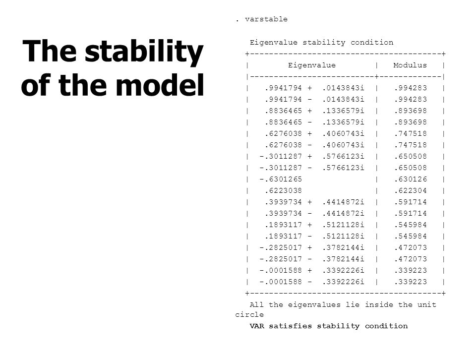 The stability of the model. varstable Eigenvalue stability condition +----------------------------------------+   Eigenvalue   Modulus    ------------