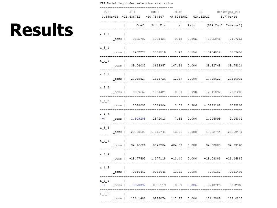 Results VAR Model lag order selection statistics ---------------------------------------- FPE AIC HQIC SBIC LL Det(Sigma_ml) 3.598e-13 -11.636792 -10.