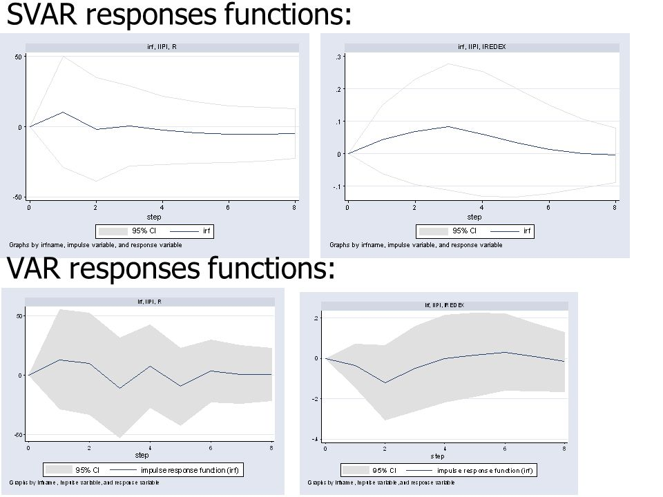 SVAR responses functions: VAR responses functions: