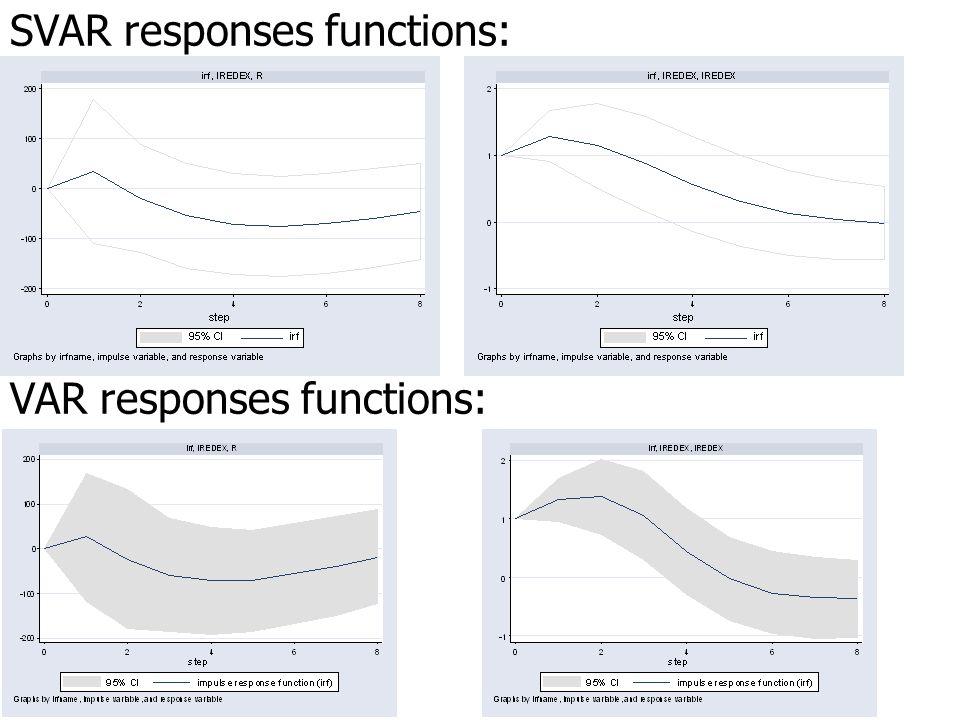 SVAR responses functions: