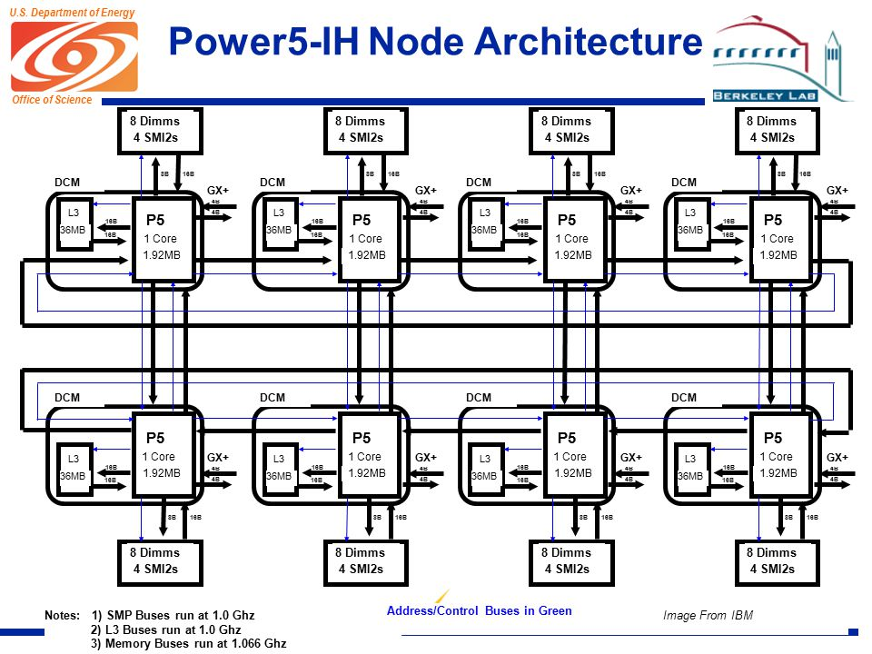 Office of Science U.S. Department of Energy Power5-IH Node Architecture Image From IBM