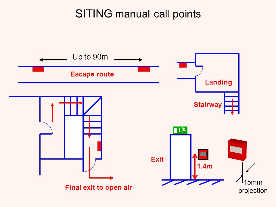 SITING manual call points Final exit to open air Landing Stairway 1.4m Exit 15mm projection Escape route Up to 90m