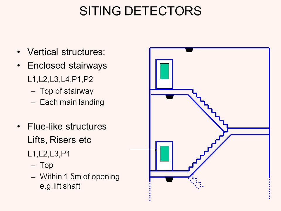 SITING DETECTORS Vertical structures: Enclosed stairways L1,L2,L3,L4,P1,P2 –Top of stairway –Each main landing Flue-like structures Lifts, Risers etc