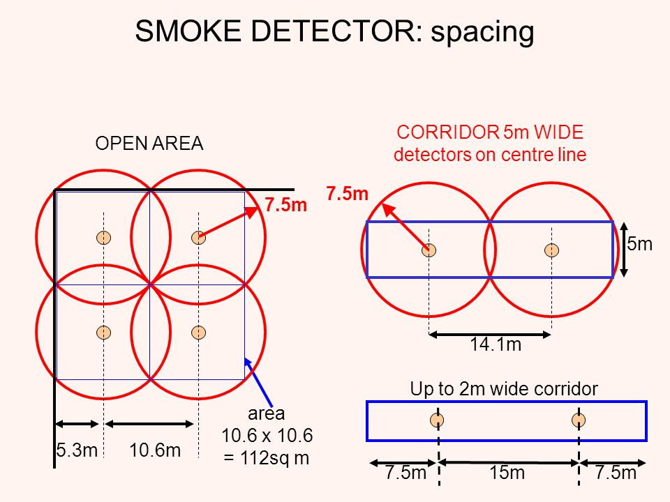 SMOKE DETECTOR: spacing CORRIDOR 5m WIDE detectors on centre line 5m 7.5m 14.1m 15m 7.5m Up to 2m wide corridor area 10.6 x 10.6 = 112sq m OPEN AREA 7