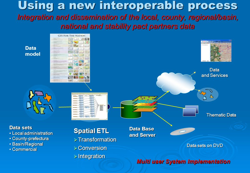 Using a new interoperable process Integration and dissemination of the local, county, regional/basin, national and stability pact partners data Spatial ETL  Transformation  Conversion  Integration Data Base and Server Data and Services Data sets Local administration Local administration County-prefectura County-prefectura Basin/Regional Basin/Regional Commercial Commercial Data sets on DVD Thematic Data Data model Multi user System Implementation