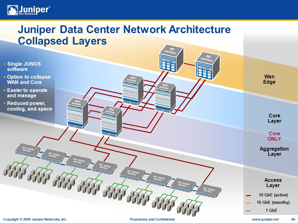 Copyright © 2008 Juniper Networks, Inc. Proprietary and Confidentialwww.juniper.net 21 Accelerating the Enterprise Wan Edge Core Layer Access Layer Ag
