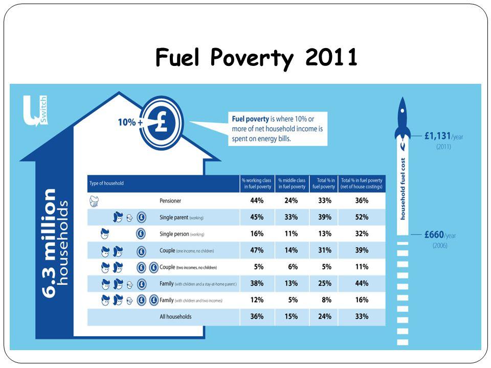 Fuel Poverty 2011