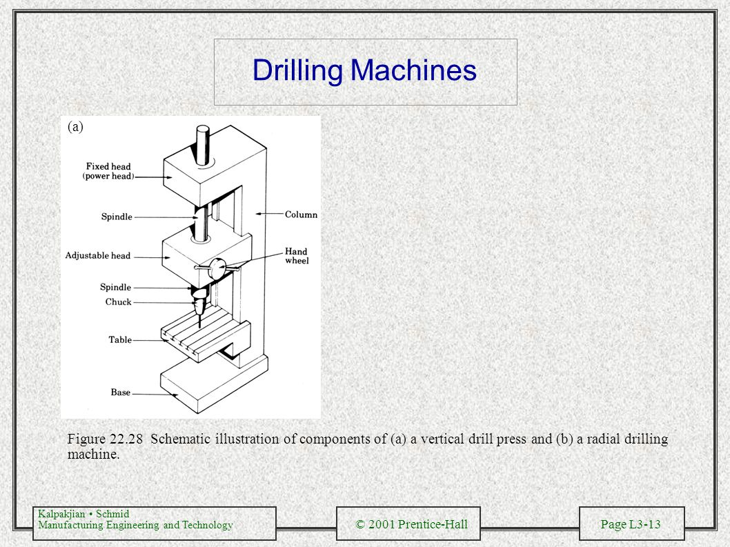 Kalpakjian Schmid Manufacturing Engineering and Technology © 2001 Prentice-Hall Page L3-13 Drilling Machines Figure 22.28 Schematic illustration of components of (a) a vertical drill press and (b) a radial drilling machine.