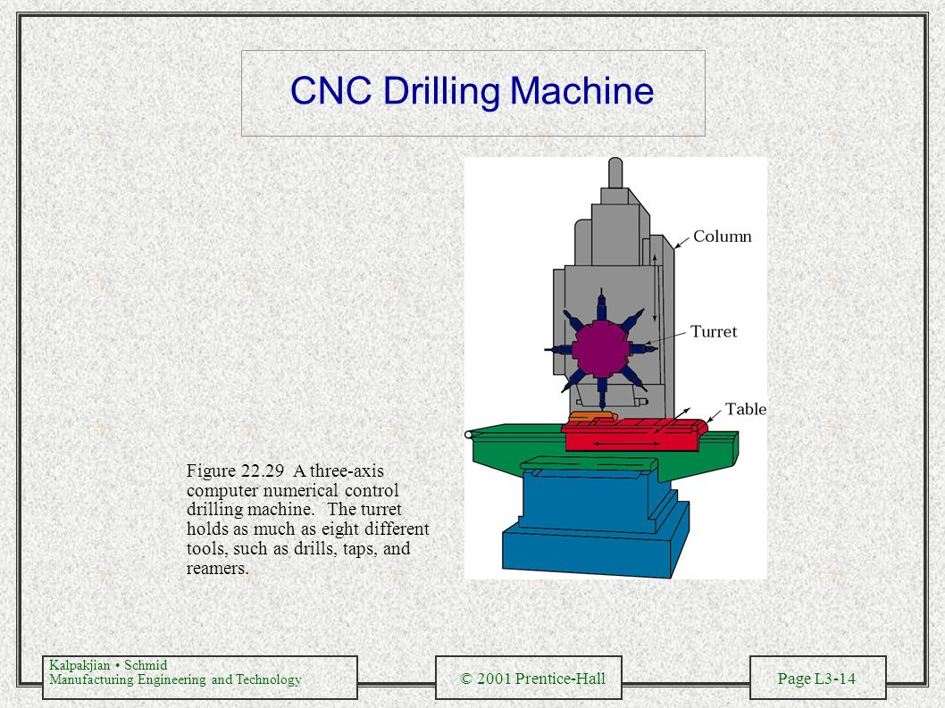 Kalpakjian Schmid Manufacturing Engineering and Technology © 2001 Prentice-Hall Page L3-14 CNC Drilling Machine Figure 22.29 A three-axis computer numerical control drilling machine.