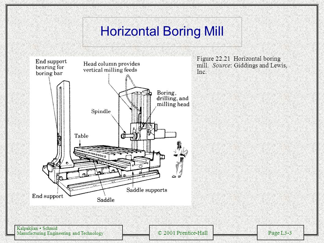 Kalpakjian Schmid Manufacturing Engineering and Technology © 2001 Prentice-Hall Page L3-3 Horizontal Boring Mill Figure 22.21 Horizontal boring mill.