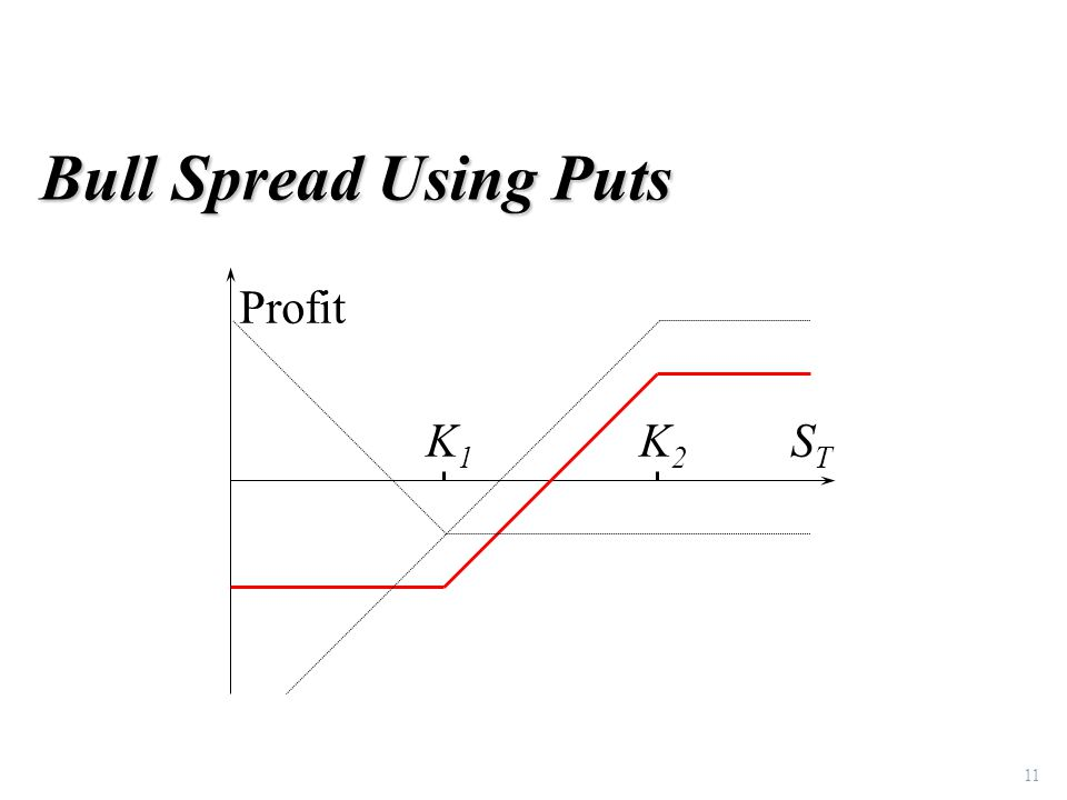 11 Bull Spread Using Puts K1K1 K2K2 Profit STST