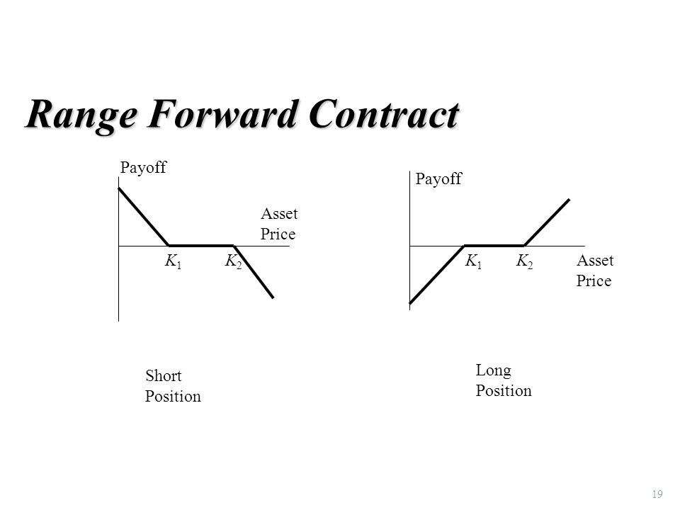 Range Forward Contract 19 Payoff Asset Price K1K1 K2K2 Payoff Asset Price K1K1 K2K2 Short Position Long Position