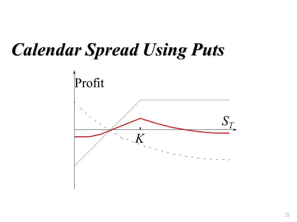 28 Calendar Spread Using Puts STST K Profit