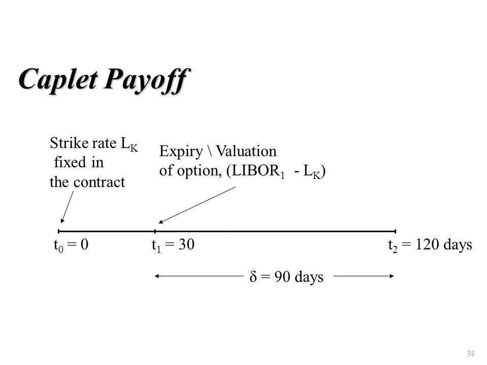 Caplet Payoff 38 t 0 = 0t 1 = 30t 2 = 120 days Expiry \ Valuation of option, (LIBOR 1 - L K ) Strike rate L K fixed in the contract δ = 90 days