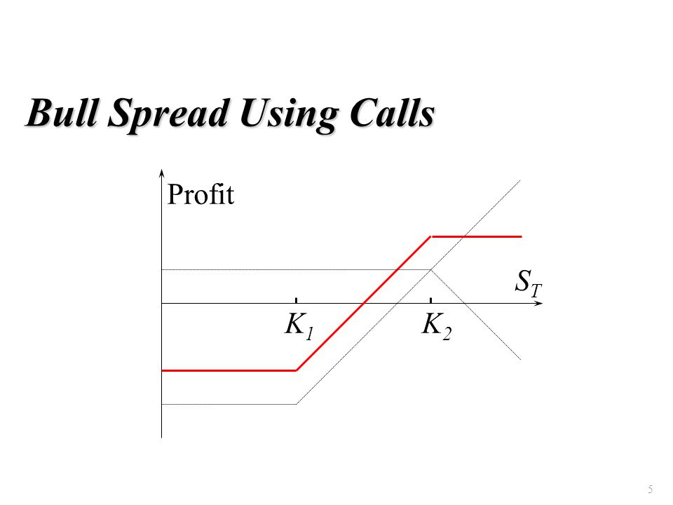 5 Bull Spread Using Calls K1K1 K2K2 Profit STST