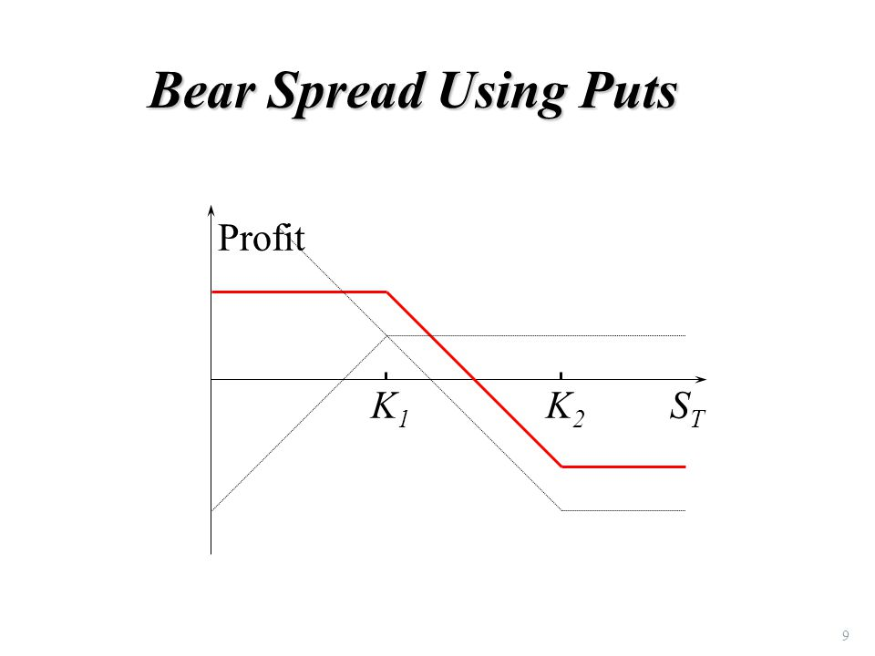 9 Bear Spread Using Puts K1K1 K2K2 Profit STST