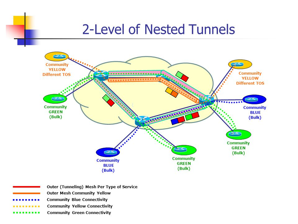 2-Level of Nested Tunnels Community BLUE (Bulk) Community BLUE (Bulk) Community YELLOW Different TOS Community YELLOW Different TOS Community GREEN (Bulk) Community GREEN (Bulk) Community GREEN (Bulk) Outer (Tunneling) Mesh Per Type of Service Community Blue Connectivity Outer Mesh Community Yellow Community Yellow Connectivity Community Green Connectivity