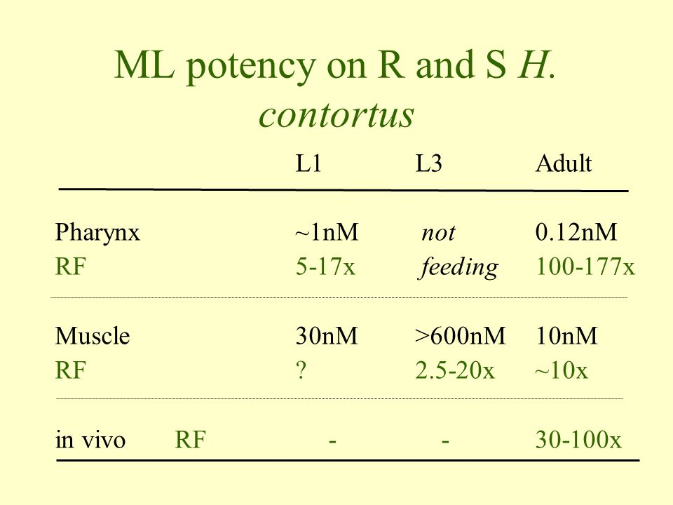 ML potency on R and S H. contortus L1L3Adult Pharynx~1nM not 0.12nM RF5-17x feeding100-177x Muscle30nM>600nM10nM RF ?2.5-20x~10x in vivoRF - -30-100x