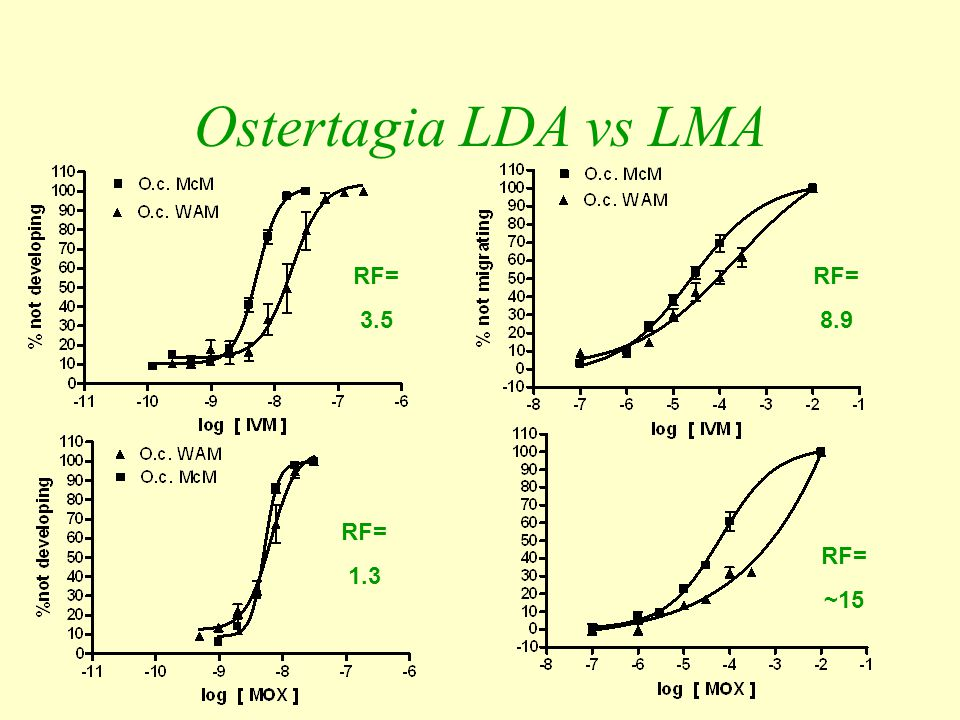 Ostertagia LDA vs LMA RF= 3.5 RF= 8.9 RF= 1.3 RF= ~15
