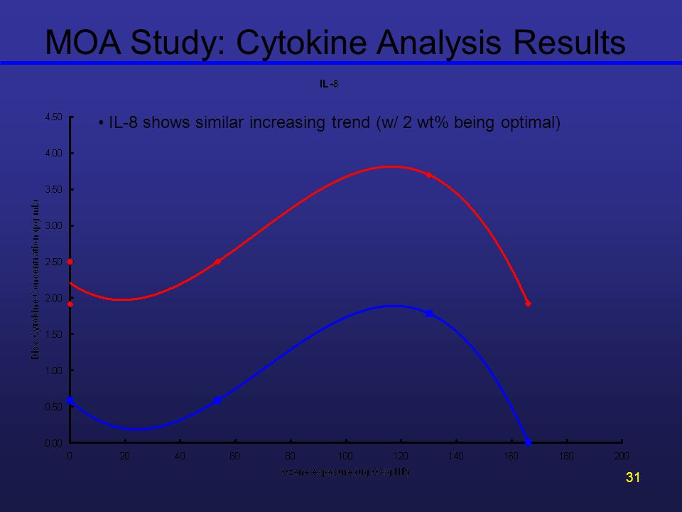 31 MOA Study: Cytokine Analysis Results IL-8 shows similar increasing trend (w/ 2 wt% being optimal)