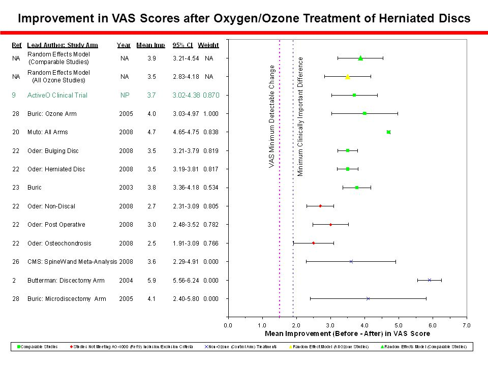 Improvement in VAS Scores after Oxygen/Ozone Treatment of Herniated Discs