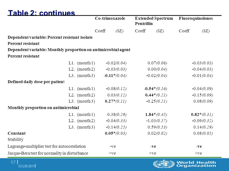 ICIUM 2011 | 17 | Table 2: continues Co-trimoxazoleExtended Spectrum Penicillin Fluoroquinolones Coeff(SE)Coeff(SE)Coeff(SE) Dependent variable: Perce
