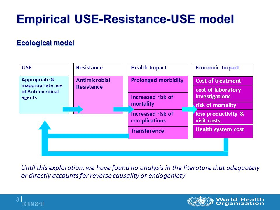ICIUM 2011 | 3 |3 | Empirical USE-Resistance-USE model Ecological model Appropriate & inappropriate use of Antimicrobial agents Antimicrobial Resistan