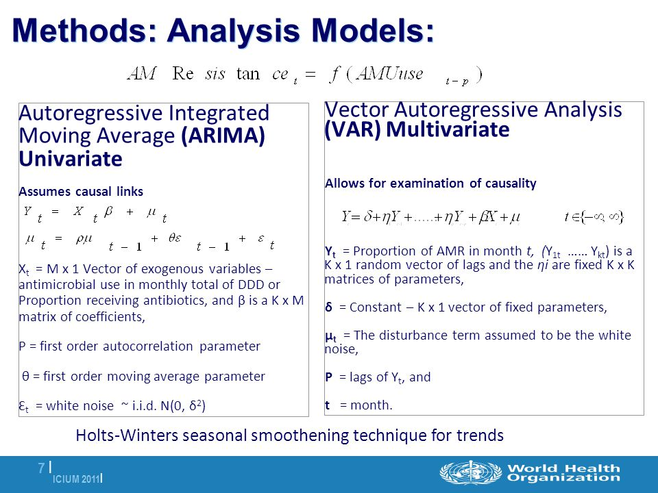 ICIUM 2011 | 7 |7 | Methods: Analysis Models: Autoregressive Integrated Moving Average (ARIMA) Univariate Assumes causal links X t = M x 1 Vector of exogenous variables – antimicrobial use in monthly total of DDD or Proportion receiving antibiotics, and β is a K x M matrix of coefficients, Ρ = first order autocorrelation parameter θ = first order moving average parameter Ɛ t = white noise ~ i.i.d.