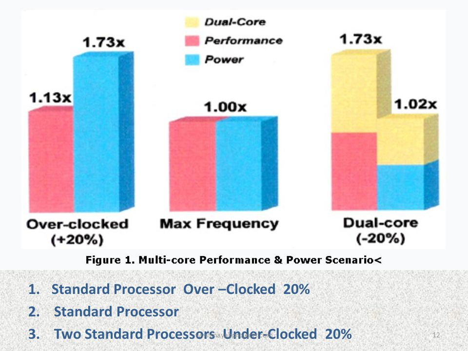 1.Standard Processor Over –Clocked 20% 2. Standard Processor 3. Two Standard Processors Under-Clocked 20% 12www.nayabprojects.com