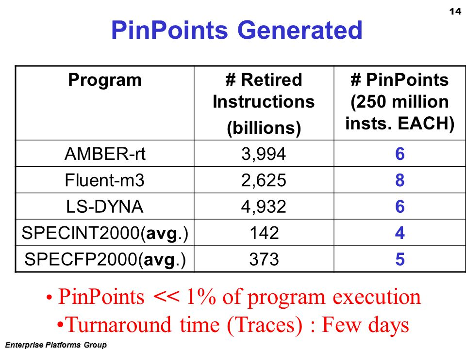14 Enterprise Platforms Group PinPoints << 1% of program execution Turnaround time (Traces) : Few days PinPoints Generated Program# Retired Instructions (billions) # PinPoints (250 million insts.
