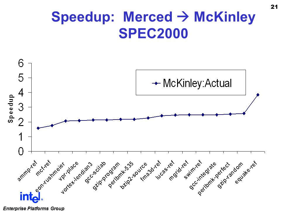 21 Enterprise Platforms Group Speedup: Merced  McKinley SPEC2000