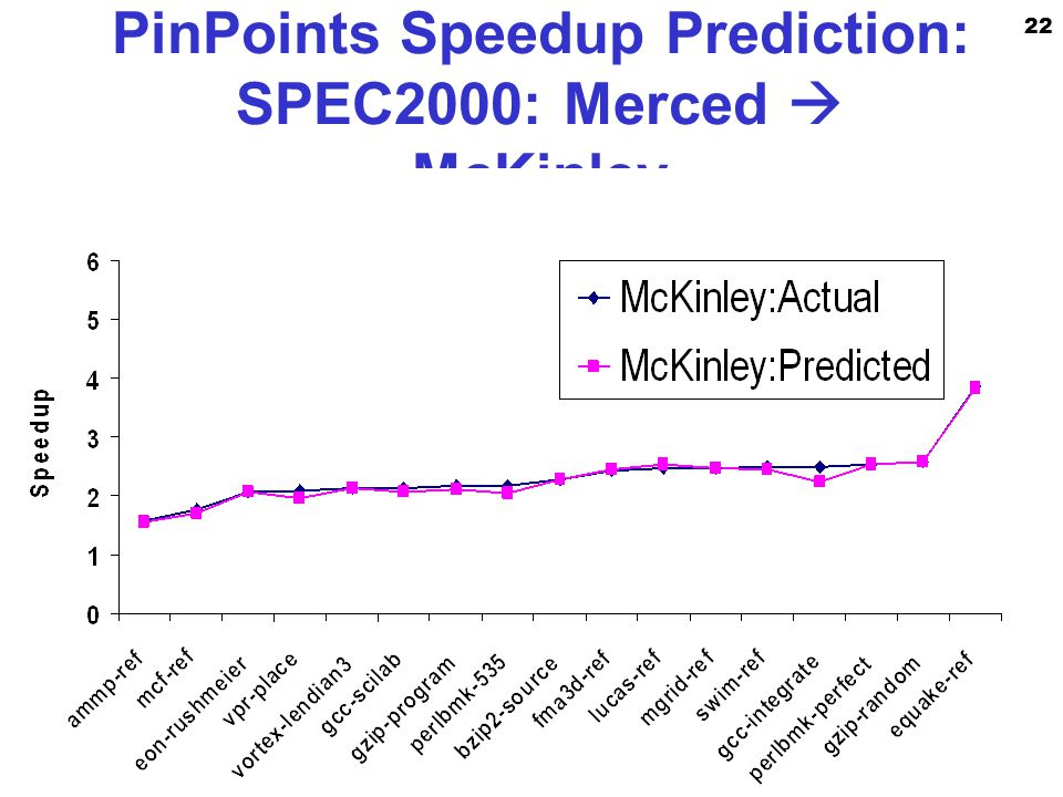 22 Enterprise Platforms Group PinPoints Speedup Prediction: SPEC2000: Merced  McKinley
